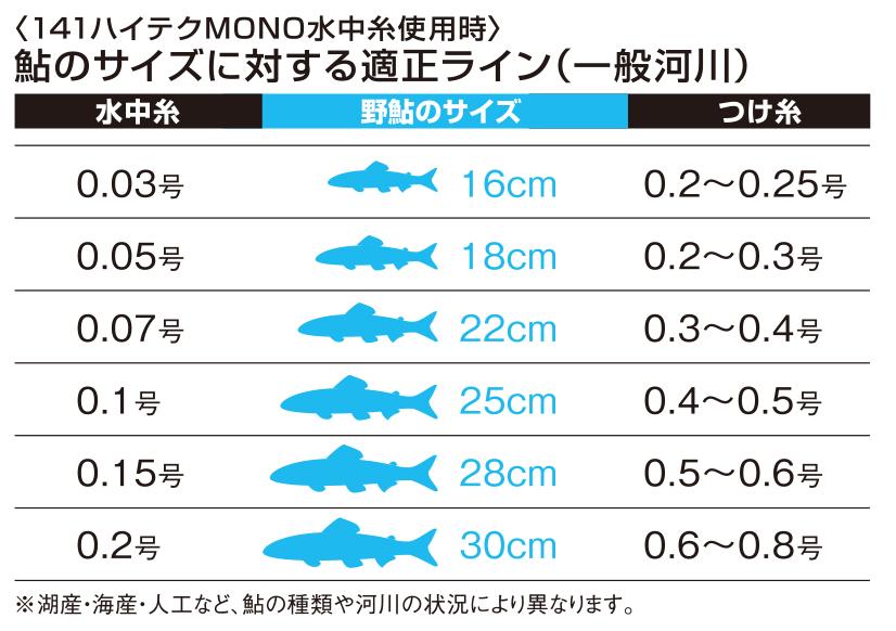 141ハイテク水中糸MONOシリーズ